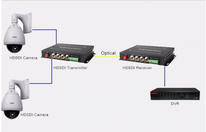 BNC Video To Fiber Converter , HD SDI to fiber optic converter with ST connector